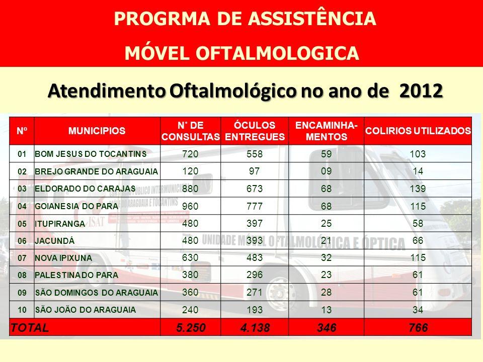 PROGRMA DE ASSISTÊNCIA Atendimento Oftalmológico no ano de 2012