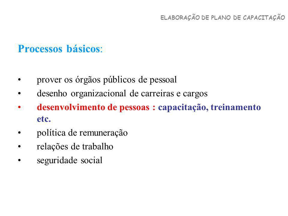 Processos básicos: prover os órgãos públicos de pessoal