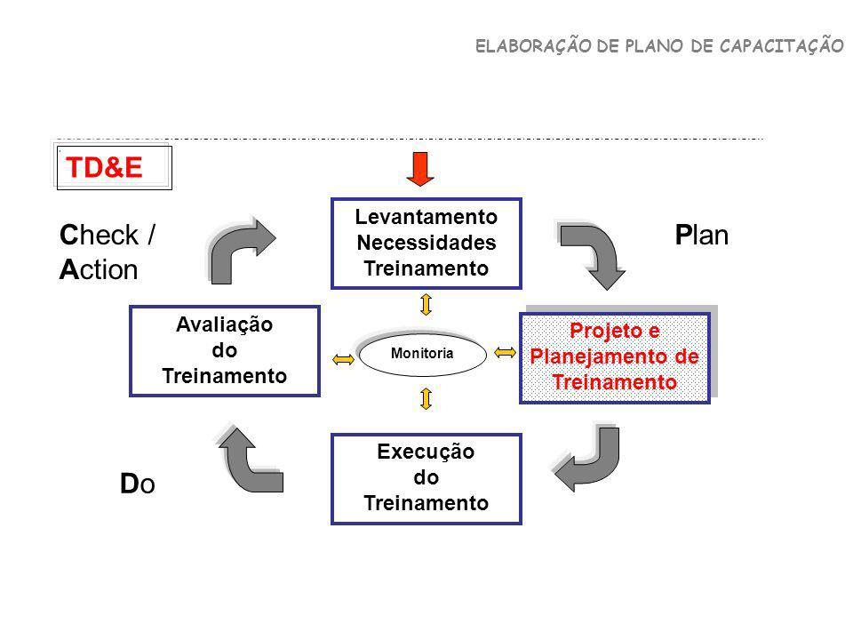 TD&E Check / Action Plan Do Levantamento Necessidades Treinamento