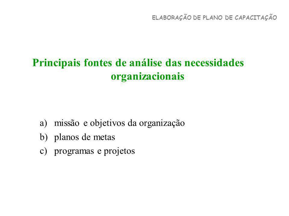 Principais fontes de análise das necessidades organizacionais