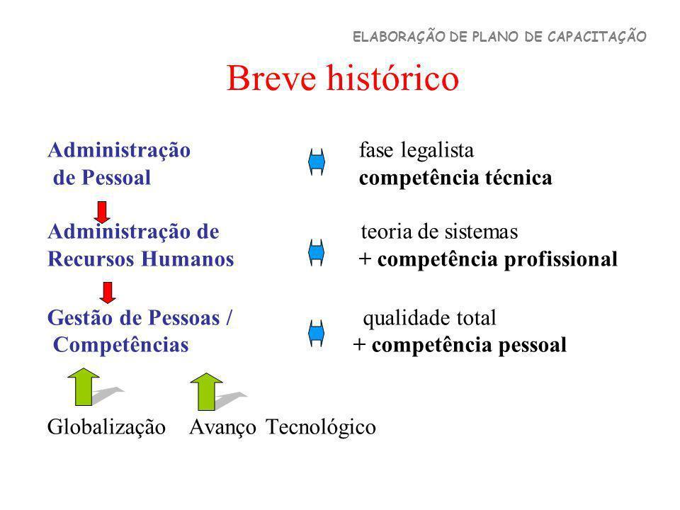 Breve histórico Administração fase legalista