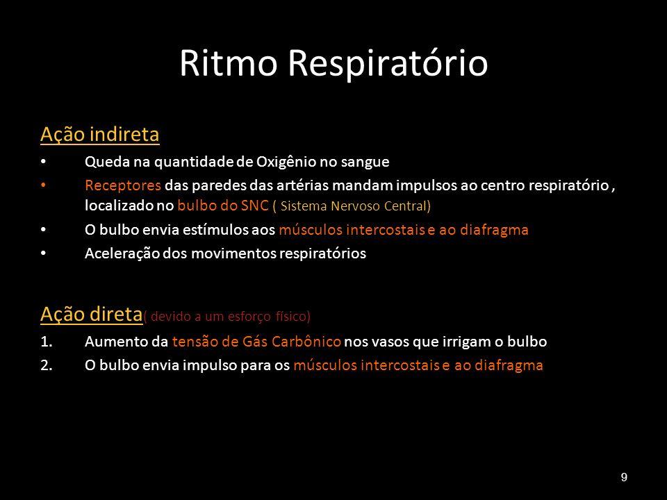 Ritmo Respiratório Ação indireta