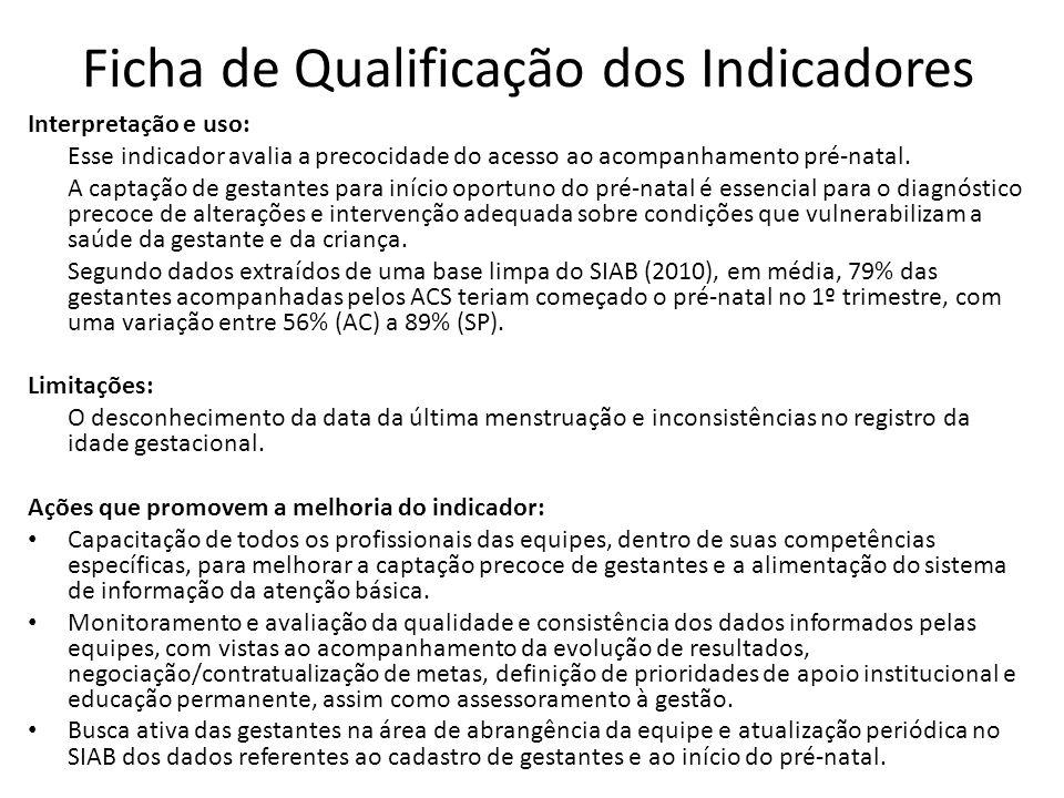 Ficha de Qualificação dos Indicadores