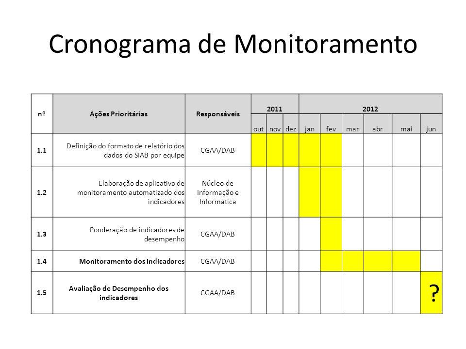Cronograma de Monitoramento