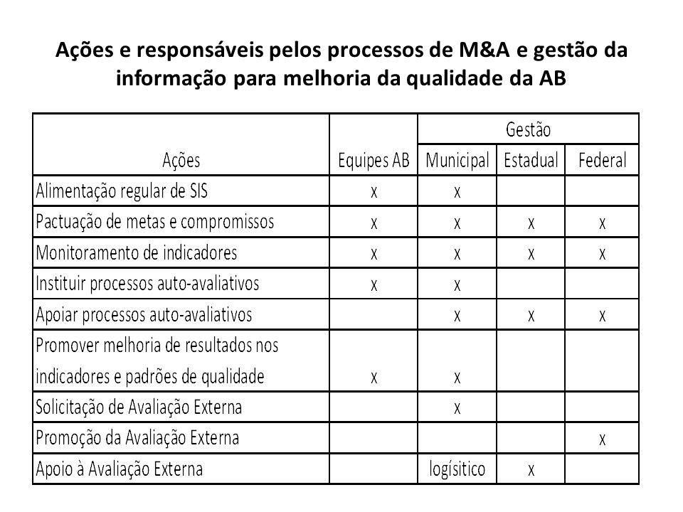 Ações e responsáveis pelos processos de M&A e gestão da informação para melhoria da qualidade da AB