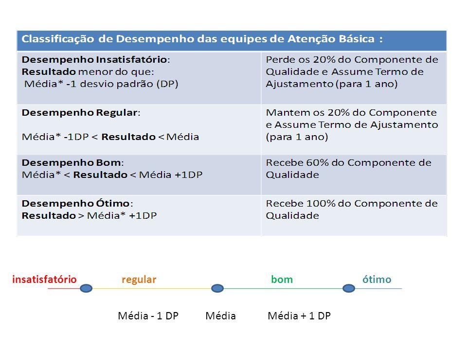 insatisfatório regular bom ótimo Média - 1 DP Média Média + 1 DP
