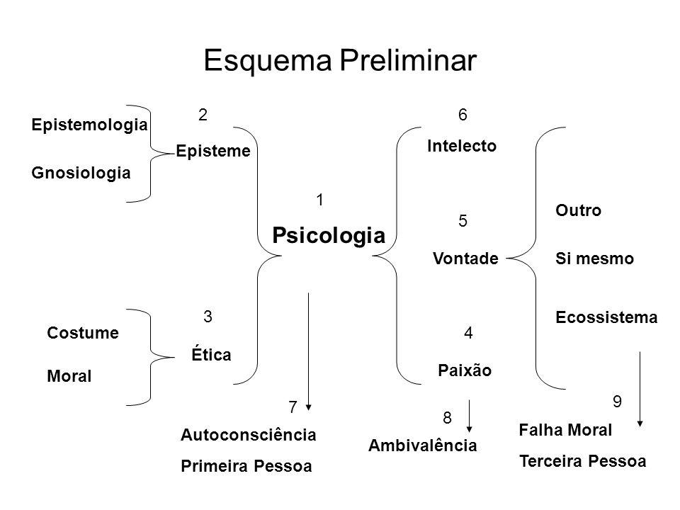 Esquema Preliminar Psicologia 2 6 Epistemologia Intelecto Episteme