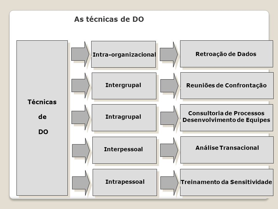 As técnicas de DO Técnicas de DO Intra-organizacional Intergrupal