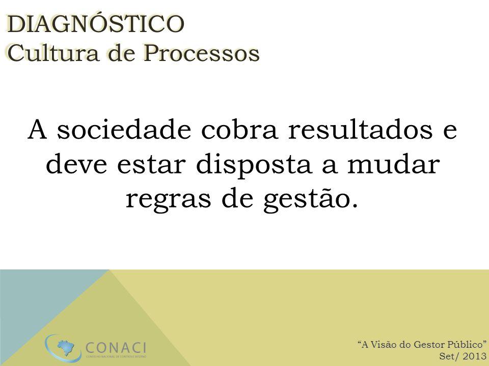DIAGNÓSTICO Cultura de Processos. A sociedade cobra resultados e deve estar disposta a mudar regras de gestão.