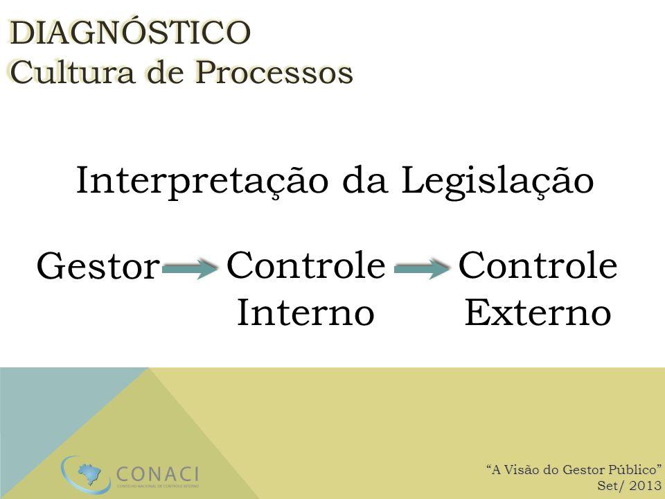 Interpretação da Legislação