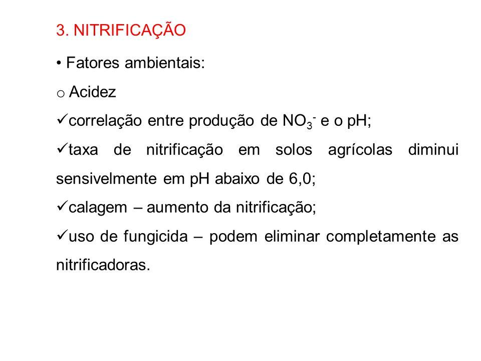 3. NITRIFICAÇÃO Fatores ambientais: Acidez. correlação entre produção de NO3- e o pH;