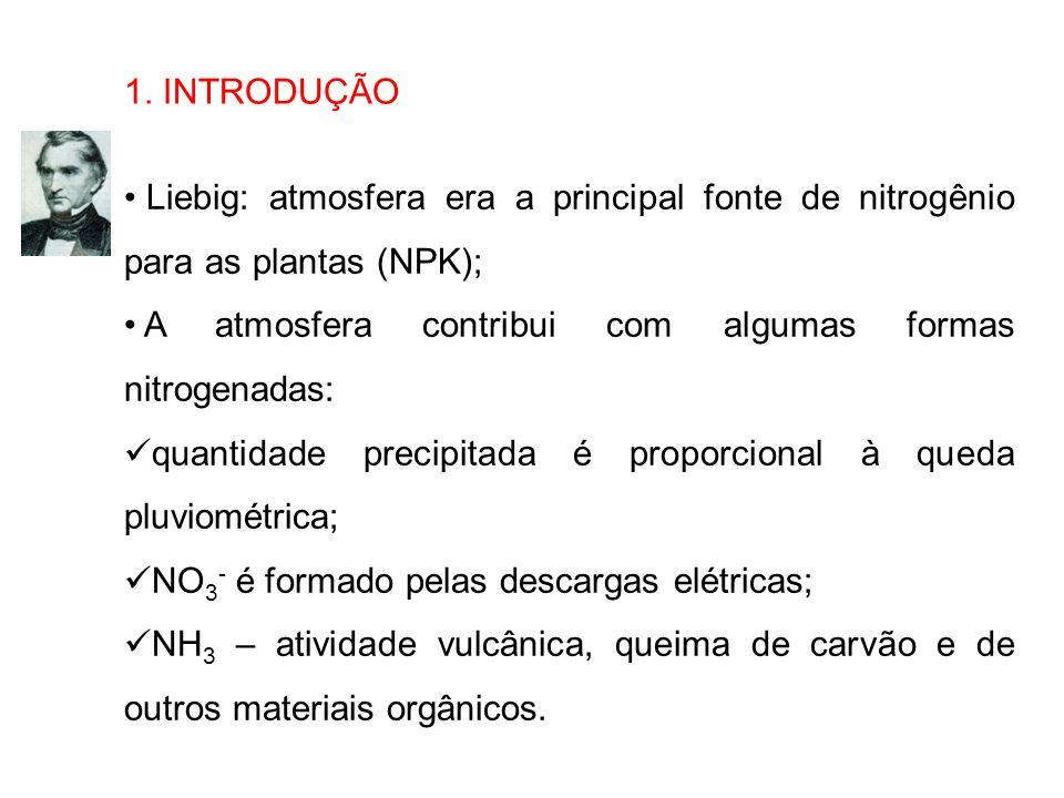 1. INTRODUÇÃOLiebig: atmosfera era a principal fonte de nitrogênio para as plantas (NPK); A atmosfera contribui com algumas formas nitrogenadas: