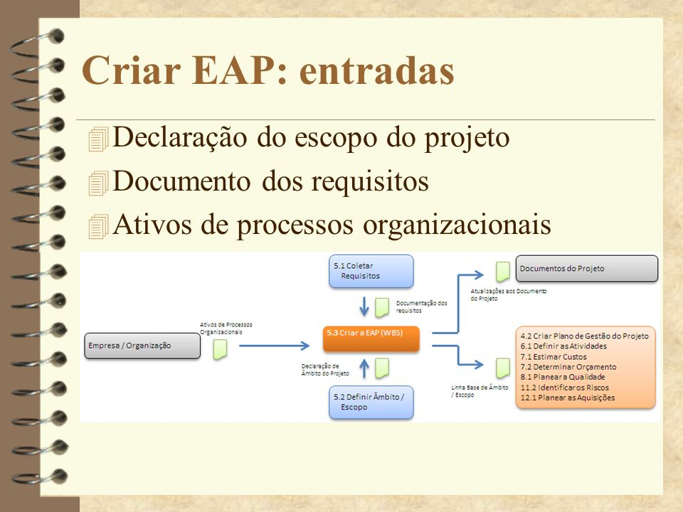 Criar EAP: entradas Declaração do escopo do projeto