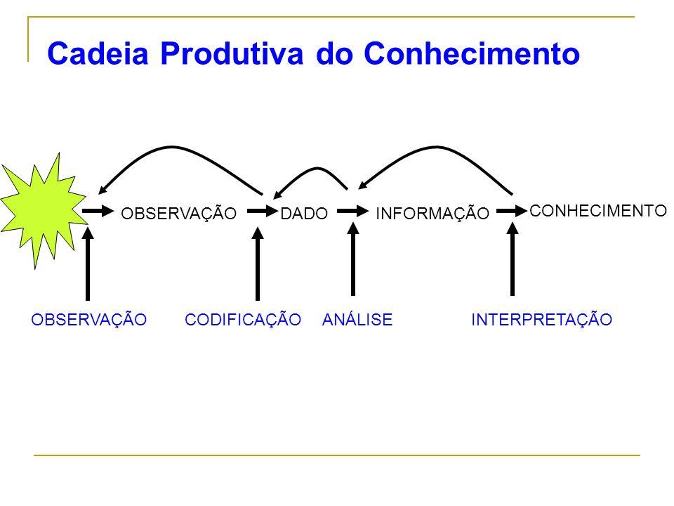 Cadeia Produtiva do Conhecimento