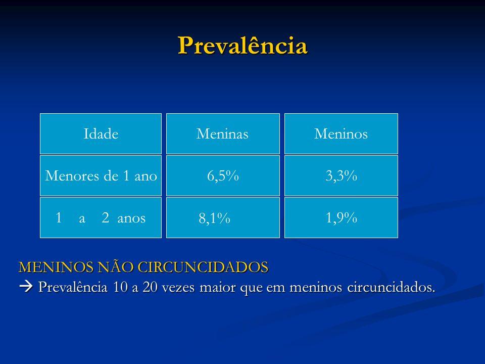 Prevalência Idade Meninas Meninos Menores de 1 ano 6,5% 3,3%