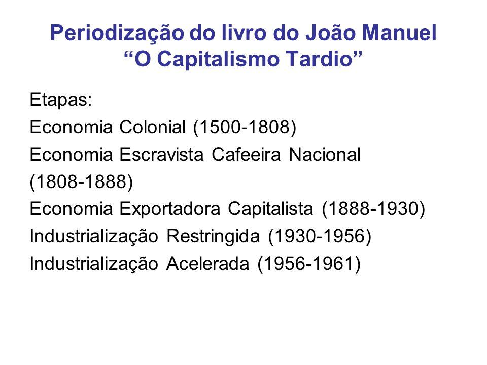 Periodização do livro do João Manuel O Capitalismo Tardio