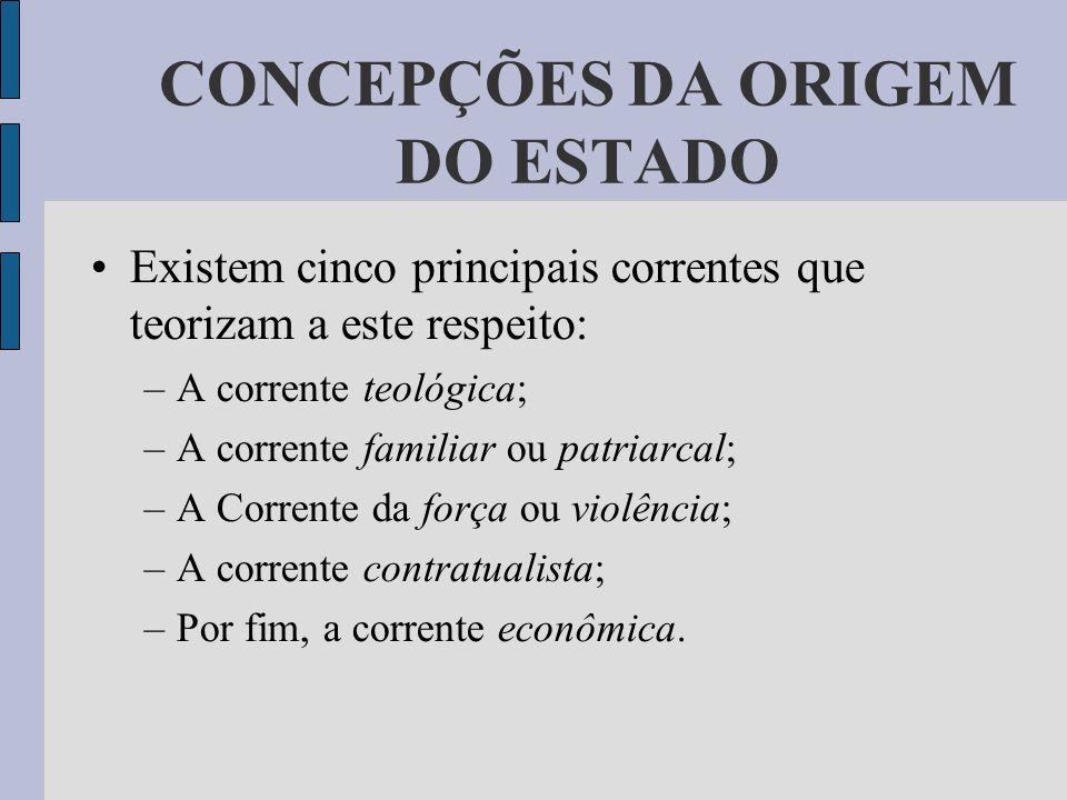 CONCEPÇÕES DA ORIGEM DO ESTADO
