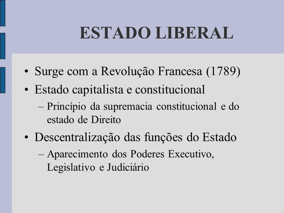 ESTADO LIBERAL Surge com a Revolução Francesa (1789)