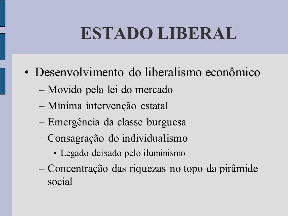 ESTADO LIBERAL Desenvolvimento do liberalismo econômico