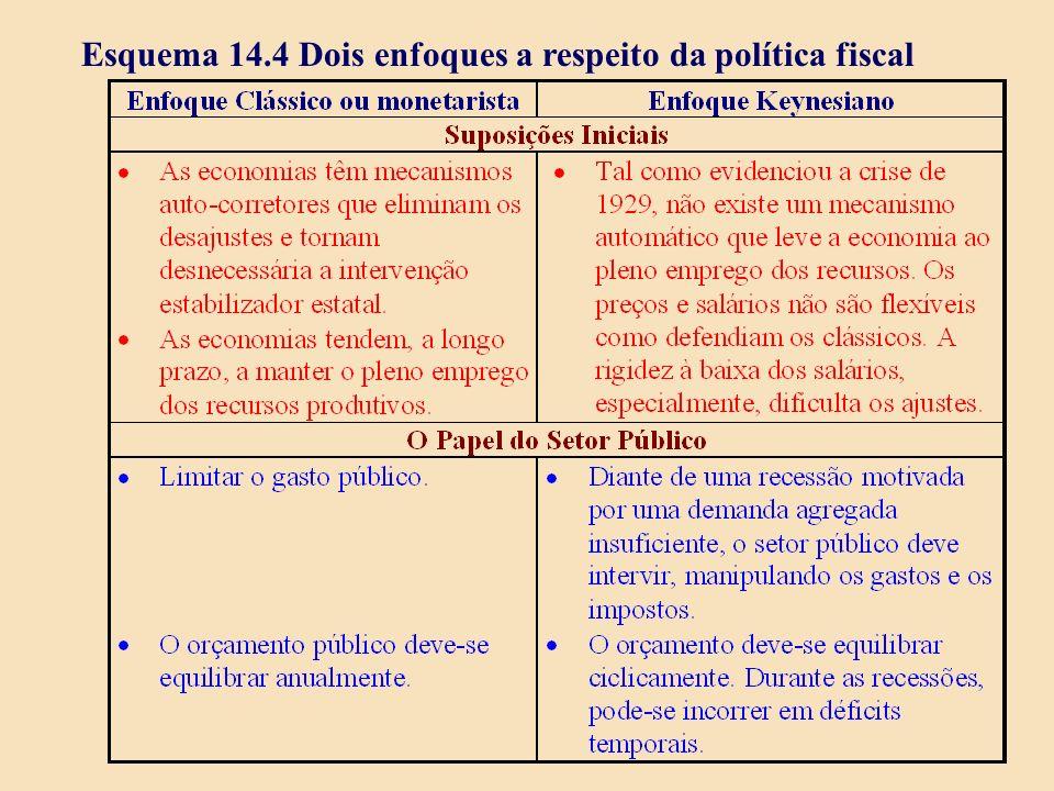 Esquema 14.4 Dois enfoques a respeito da política fiscal