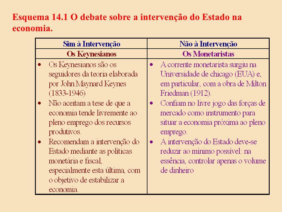 Esquema 14.1 O debate sobre a intervenção do Estado na economia.