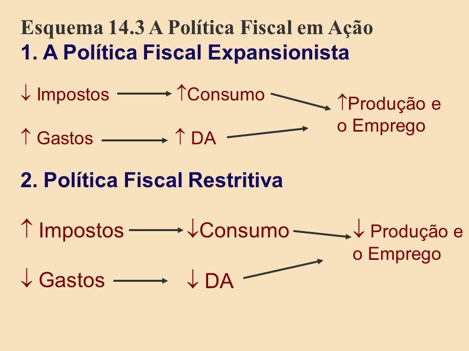 Esquema 14.3 A Política Fiscal em Ação