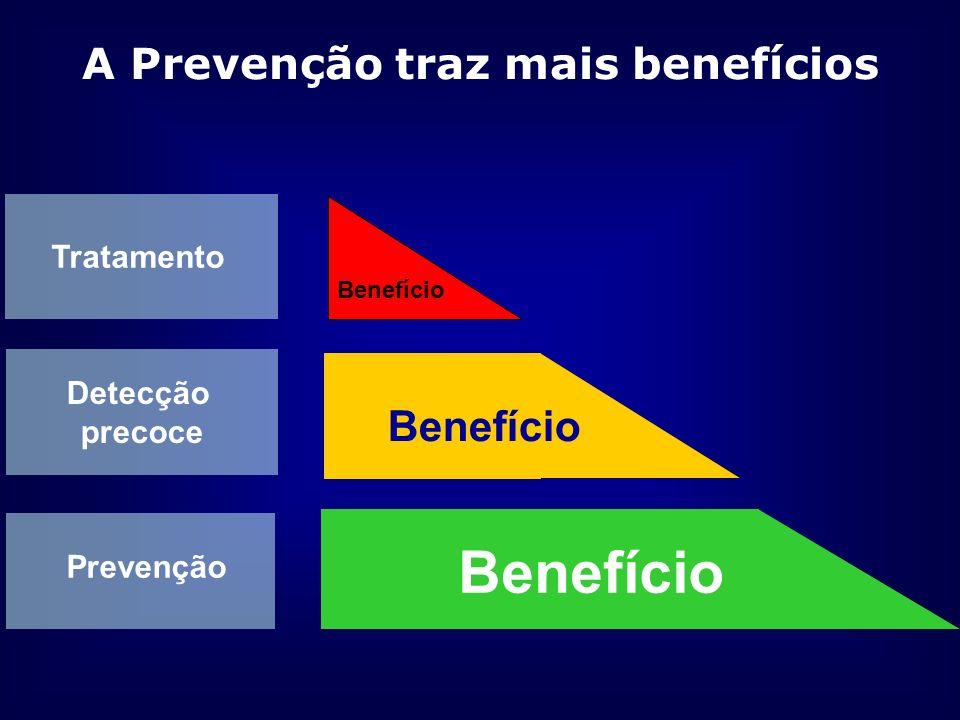 A Prevenção traz mais benefícios