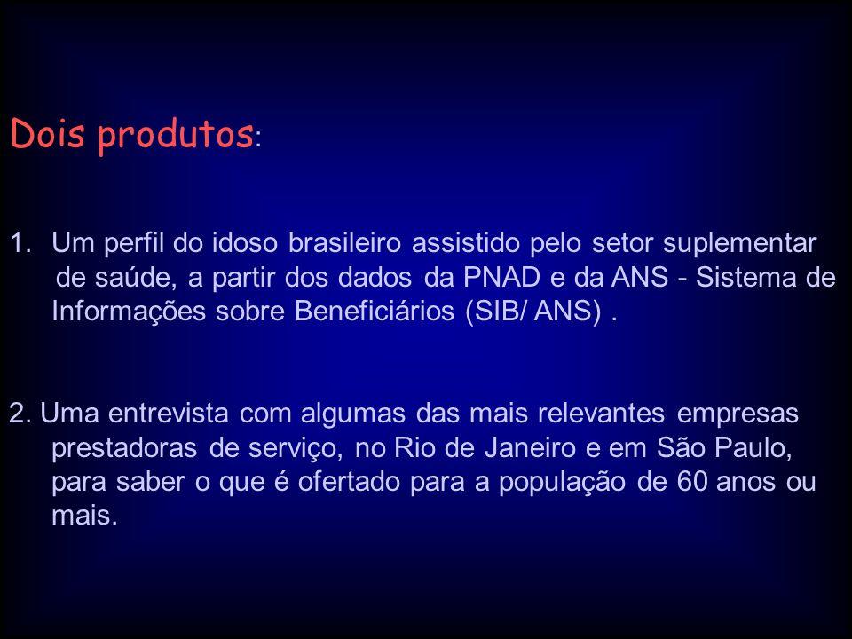 Dois produtos: Um perfil do idoso brasileiro assistido pelo setor suplementar.