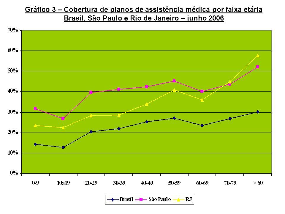 Gráfico 3 – Cobertura de planos de assistência médica por faixa etária
