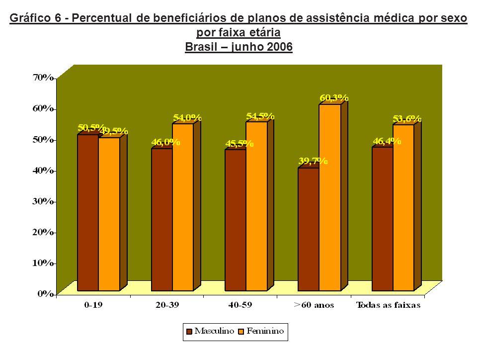 Gráfico 6 - Percentual de beneficiários de planos de assistência médica por sexo por faixa etária