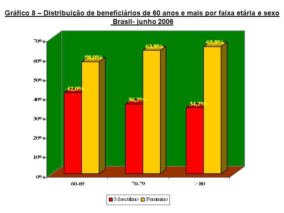Gráfico 8 – Distribuição de beneficiários de 60 anos e mais por faixa etária e sexo