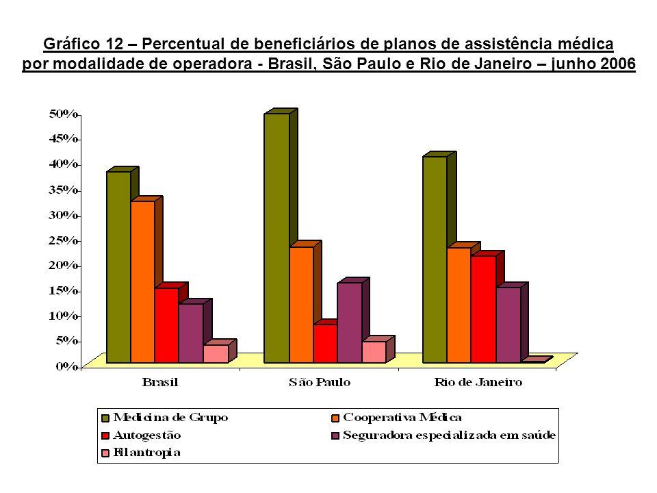Gráfico 12 – Percentual de beneficiários de planos de assistência médica
