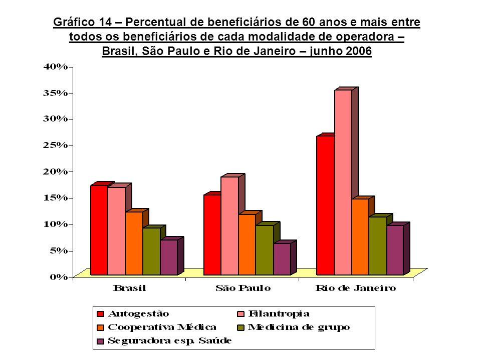 Gráfico 14 – Percentual de beneficiários de 60 anos e mais entre