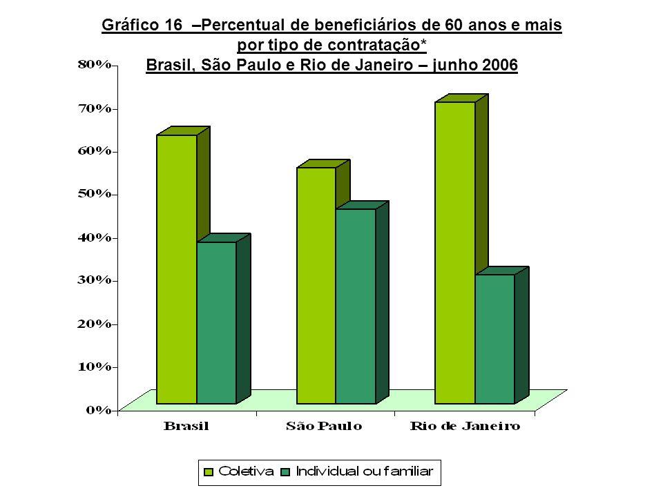 Gráfico 16 –Percentual de beneficiários de 60 anos e mais