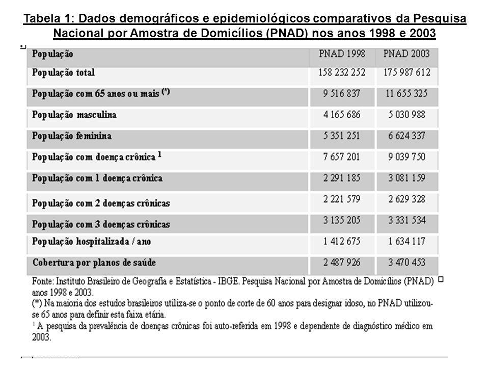 Tabela 1: Dados demográficos e epidemiológicos comparativos da Pesquisa Nacional por Amostra de Domicílios (PNAD) nos anos 1998 e 2003