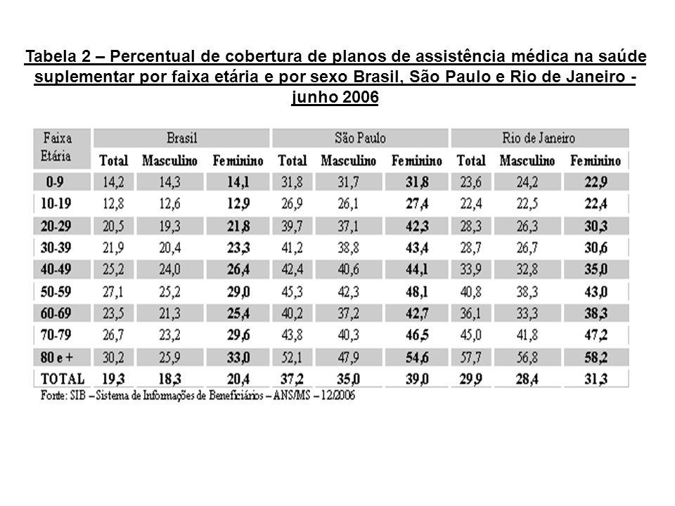 Tabela 2 – Percentual de cobertura de planos de assistência médica na saúde suplementar por faixa etária e por sexo Brasil, São Paulo e Rio de Janeiro - junho 2006