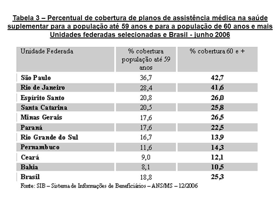 Unidades federadas selecionadas e Brasil - junho 2006