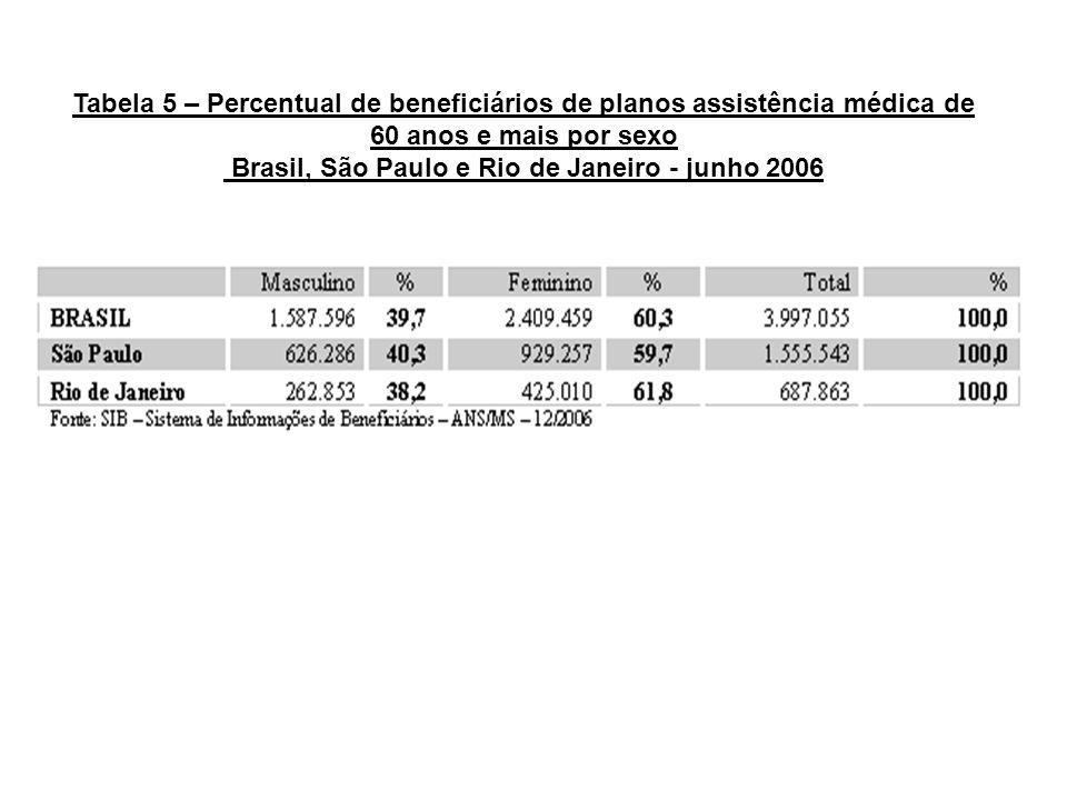 Brasil, São Paulo e Rio de Janeiro - junho 2006
