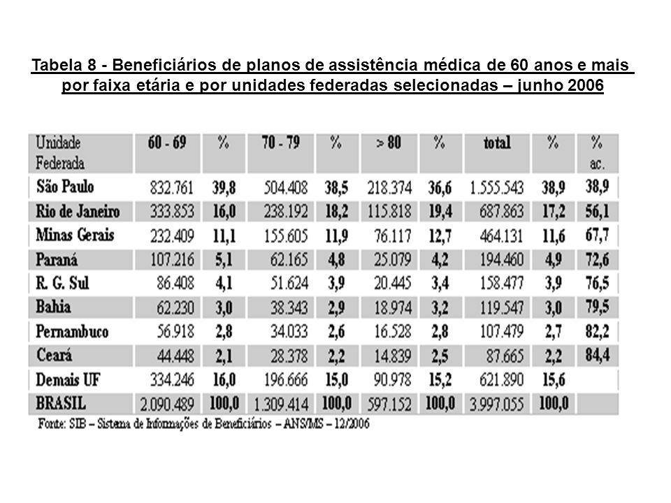por faixa etária e por unidades federadas selecionadas – junho 2006