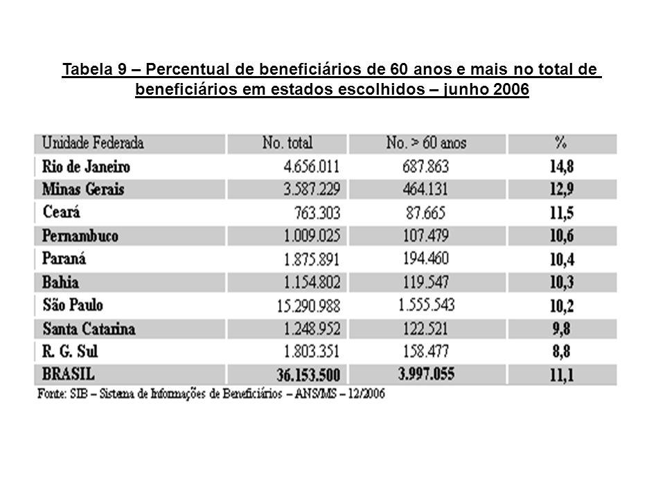 Tabela 9 – Percentual de beneficiários de 60 anos e mais no total de