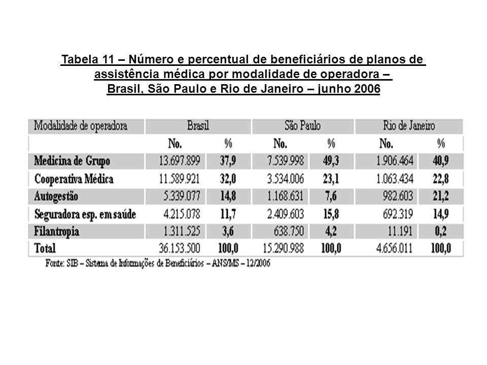 Tabela 11 – Número e percentual de beneficiários de planos de