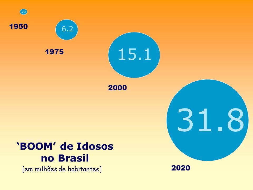 31.8 15.1 'BOOM' de Idosos no Brasil 1950 6.2 1975 2000 2020