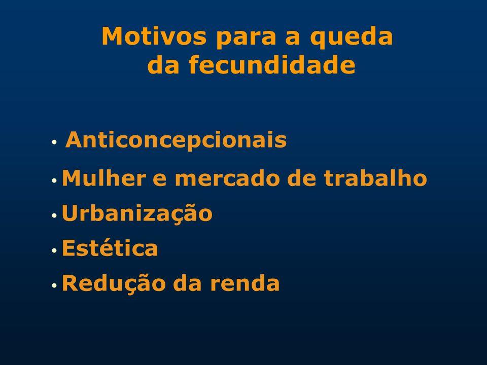 • Anticoncepcionais Motivos para a queda da fecundidade