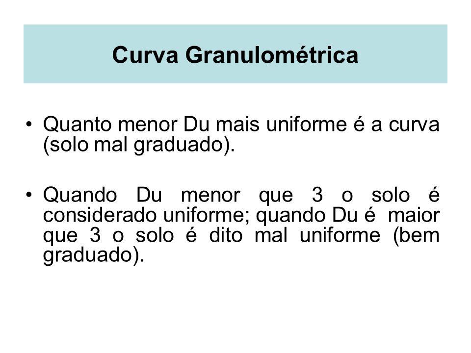 Curva Granulométrica Quanto menor Du mais uniforme é a curva (solo mal graduado).