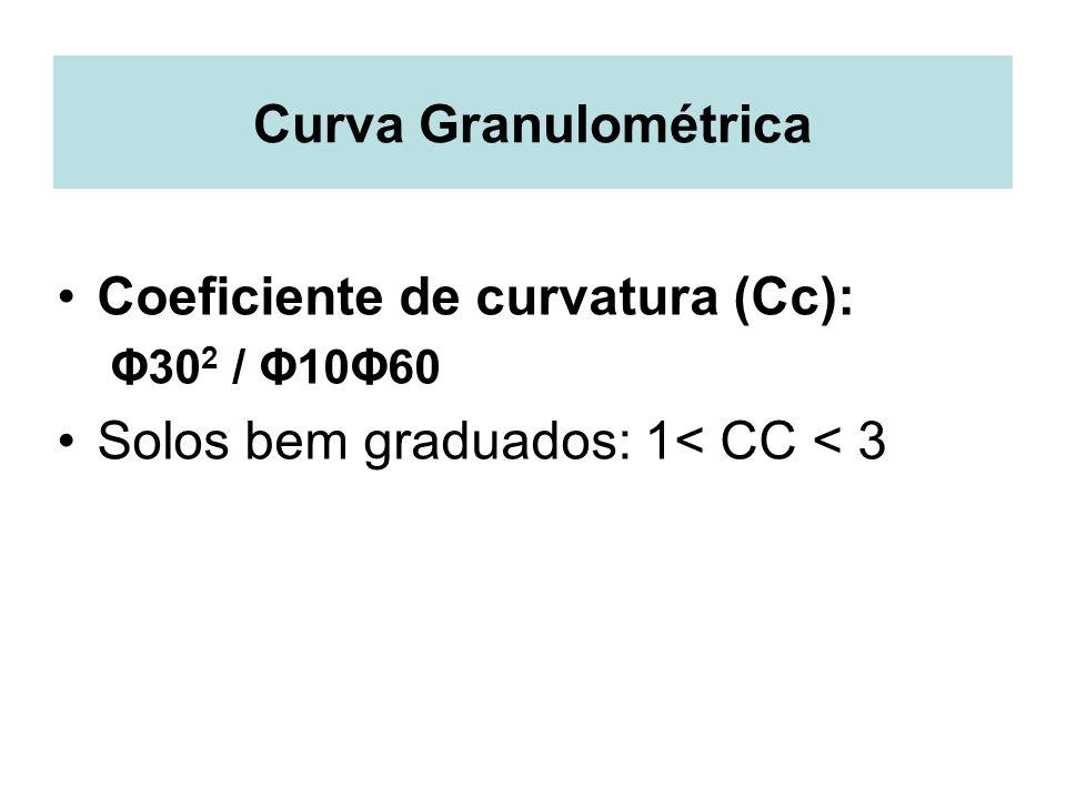 Coeficiente de curvatura (Cc): Solos bem graduados: 1< CC < 3