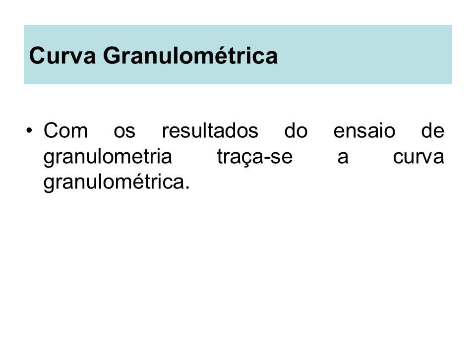 Curva Granulométrica Com os resultados do ensaio de granulometria traça-se a curva granulométrica.