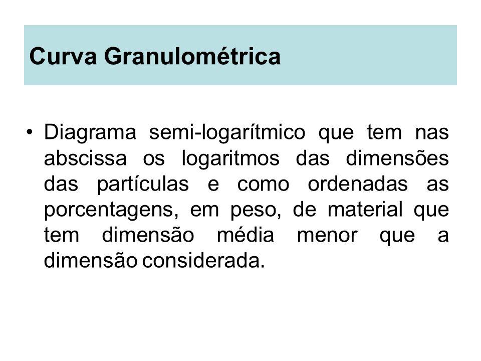 Curva Granulométrica