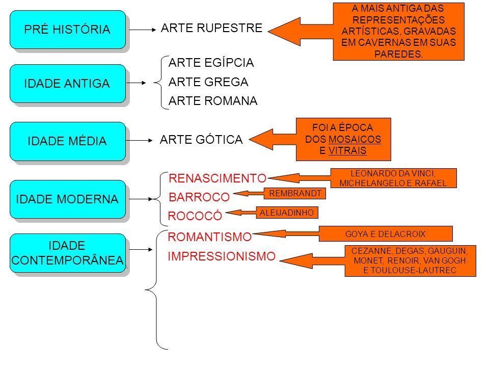 PRÉ HISTÓRIA ARTE RUPESTRE ARTE EGÍPCIA IDADE ANTIGA ARTE GREGA
