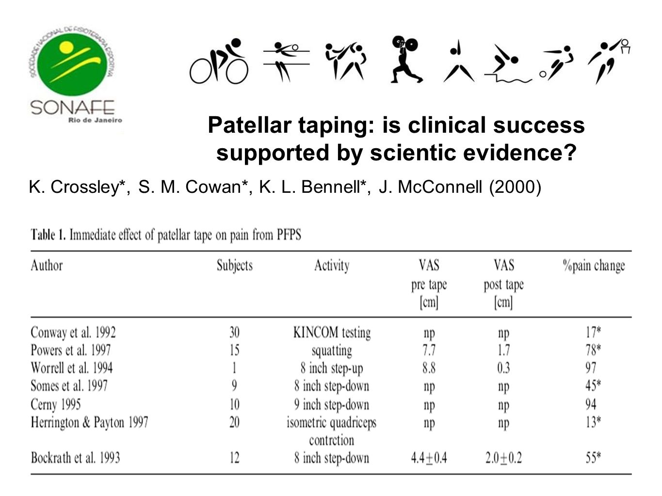 Patellar taping: is clinical success supported by scientic evidence