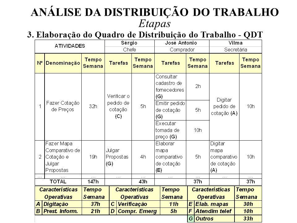 ANÁLISE DA DISTRIBUIÇÃO DO TRABALHO Etapas